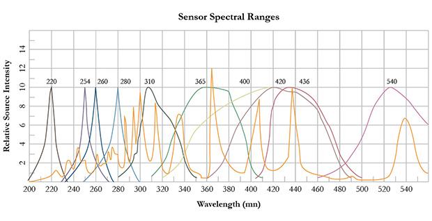 G&R Labs Sensor Spectral Ranges